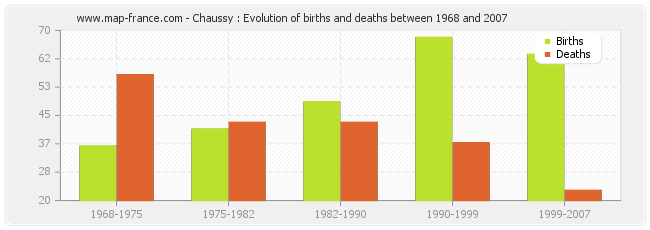 Chaussy : Evolution of births and deaths between 1968 and 2007