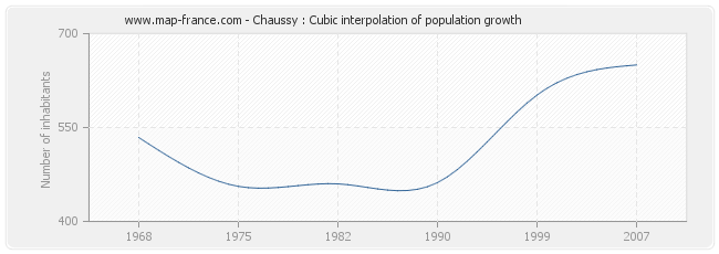 Chaussy : Cubic interpolation of population growth