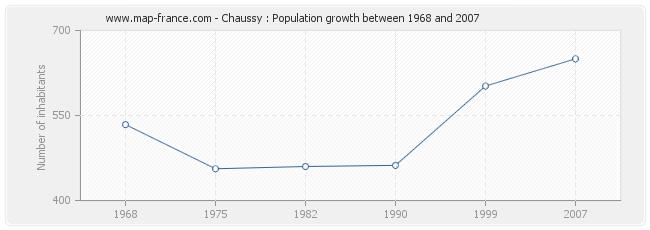 Population Chaussy