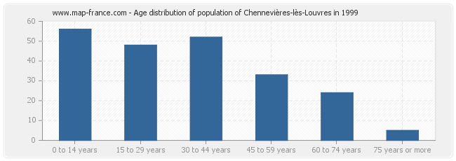 Age distribution of population of Chennevières-lès-Louvres in 1999