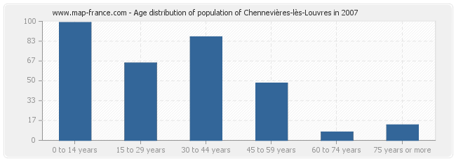 Age distribution of population of Chennevières-lès-Louvres in 2007