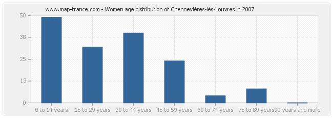 Women age distribution of Chennevières-lès-Louvres in 2007