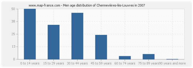 Men age distribution of Chennevières-lès-Louvres in 2007