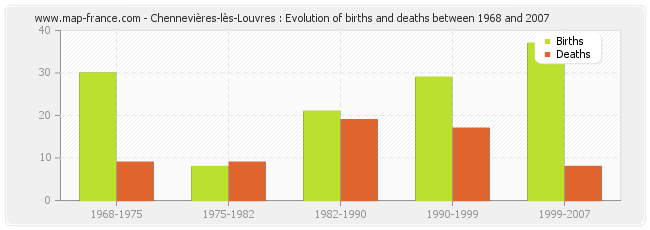 Chennevières-lès-Louvres : Evolution of births and deaths between 1968 and 2007