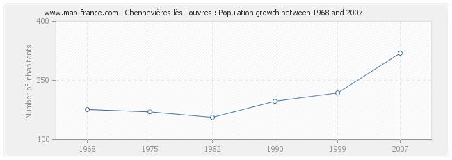 Population Chennevières-lès-Louvres
