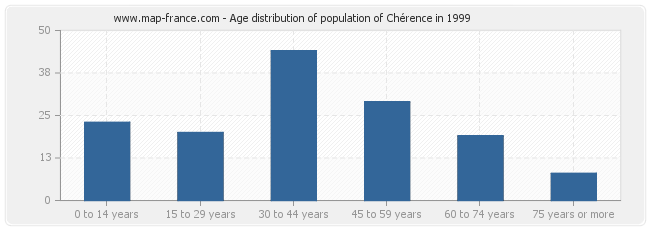 Age distribution of population of Chérence in 1999