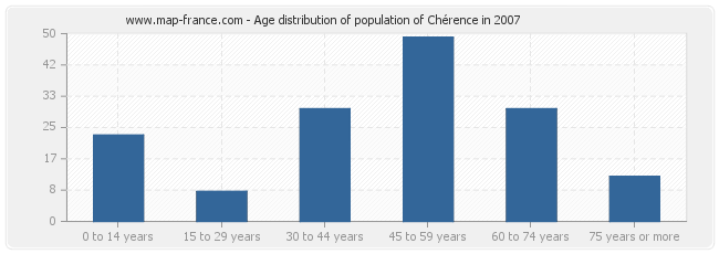 Age distribution of population of Chérence in 2007
