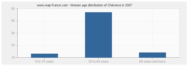 Women age distribution of Chérence in 2007