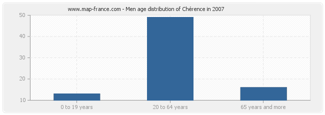 Men age distribution of Chérence in 2007