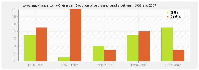 Chérence : Evolution of births and deaths between 1968 and 2007