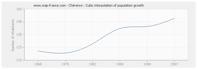 Chérence : Cubic interpolation of population growth
