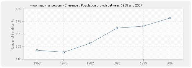 Population Chérence