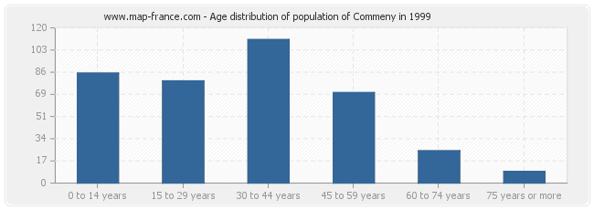 Age distribution of population of Commeny in 1999