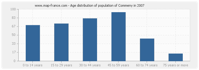 Age distribution of population of Commeny in 2007