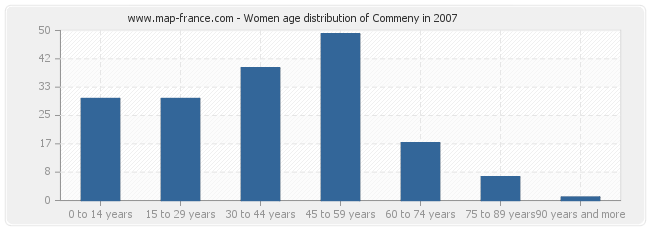 Women age distribution of Commeny in 2007