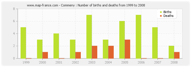 Commeny : Number of births and deaths from 1999 to 2008