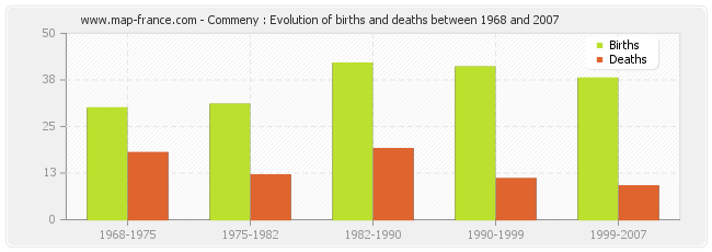 Commeny : Evolution of births and deaths between 1968 and 2007