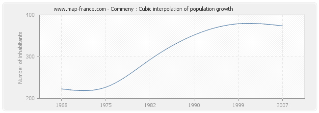 Commeny : Cubic interpolation of population growth