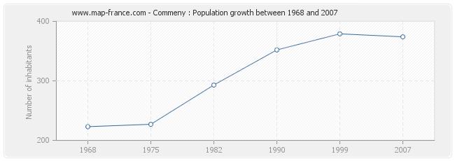 Population Commeny