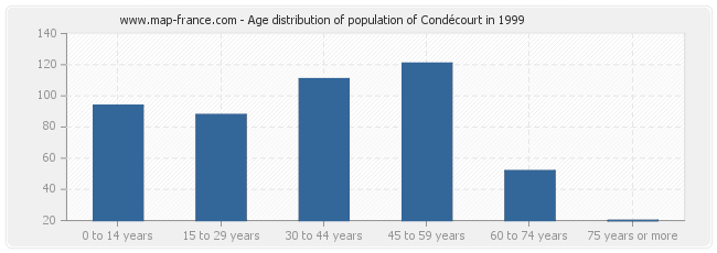 Age distribution of population of Condécourt in 1999