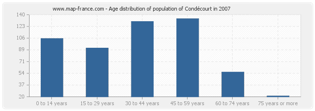 Age distribution of population of Condécourt in 2007