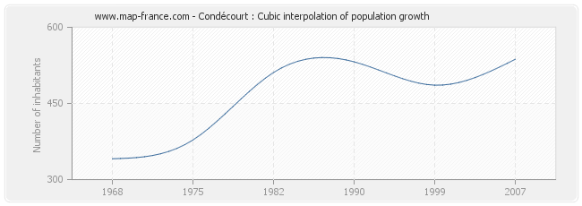 Condécourt : Cubic interpolation of population growth
