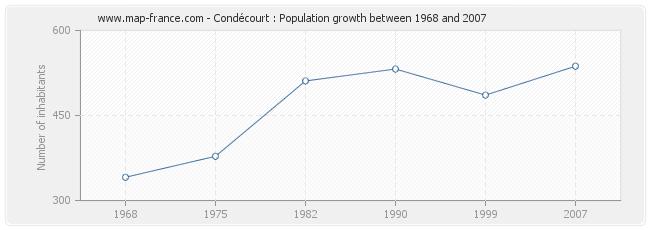 Population Condécourt