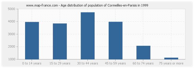 Age distribution of population of Cormeilles-en-Parisis in 1999