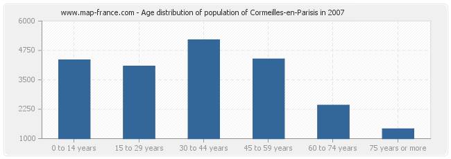 Age distribution of population of Cormeilles-en-Parisis in 2007