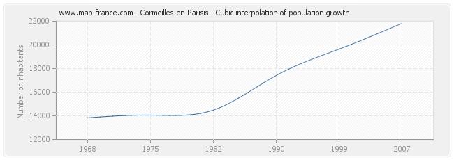 Cormeilles-en-Parisis : Cubic interpolation of population growth