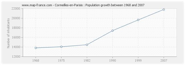 Population Cormeilles-en-Parisis