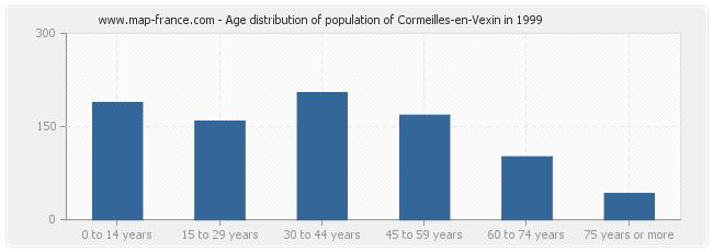 Age distribution of population of Cormeilles-en-Vexin in 1999