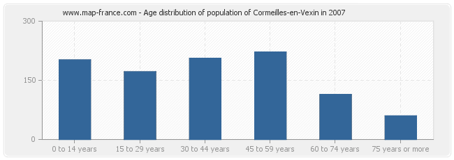 Age distribution of population of Cormeilles-en-Vexin in 2007