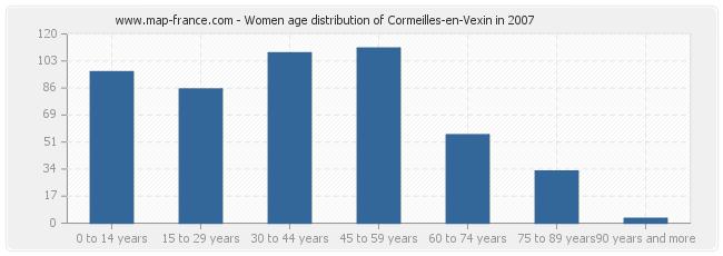 Women age distribution of Cormeilles-en-Vexin in 2007