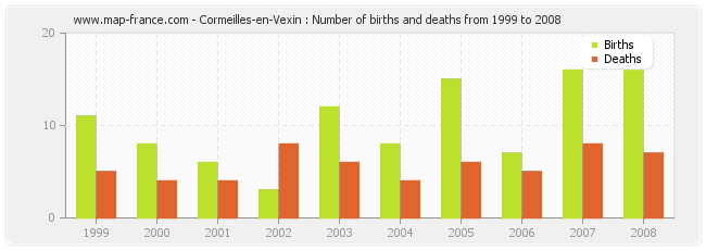 Cormeilles-en-Vexin : Number of births and deaths from 1999 to 2008