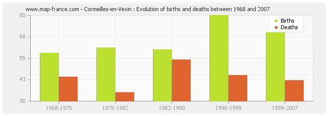 Cormeilles-en-Vexin : Evolution of births and deaths between 1968 and 2007