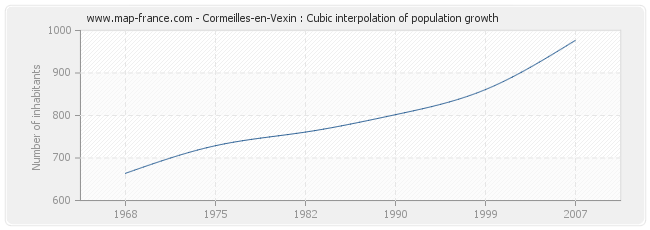 Cormeilles-en-Vexin : Cubic interpolation of population growth