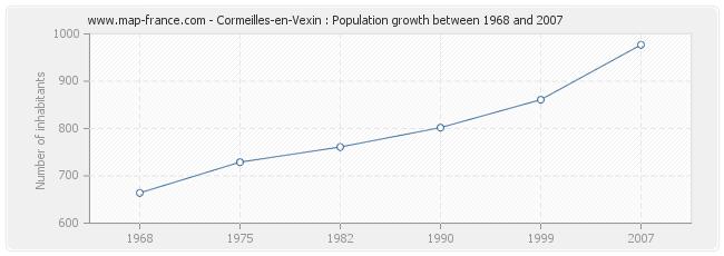 Population Cormeilles-en-Vexin