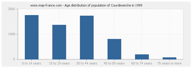 Age distribution of population of Courdimanche in 1999