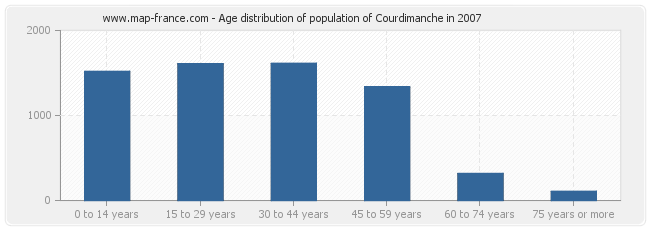 Age distribution of population of Courdimanche in 2007