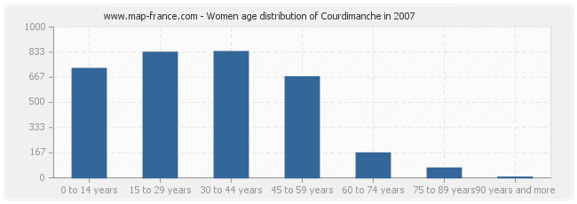 Women age distribution of Courdimanche in 2007