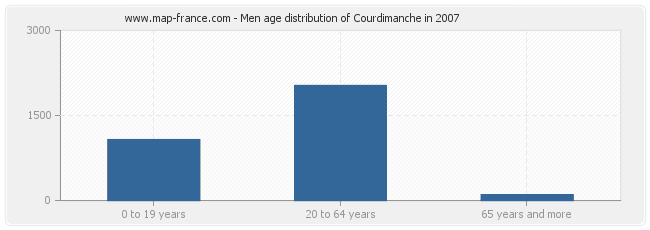 Men age distribution of Courdimanche in 2007