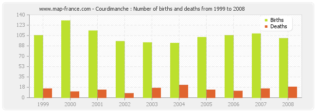 Courdimanche : Number of births and deaths from 1999 to 2008