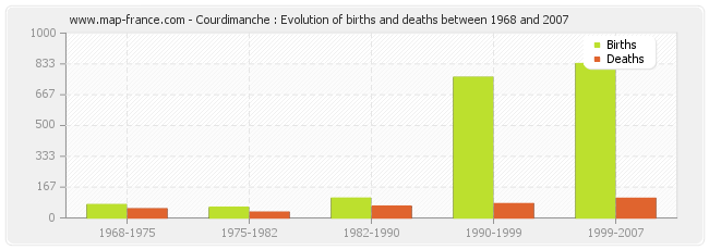 Courdimanche : Evolution of births and deaths between 1968 and 2007