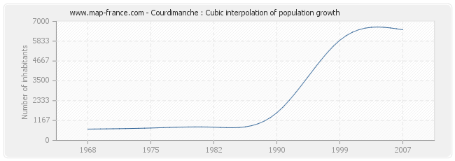 Courdimanche : Cubic interpolation of population growth