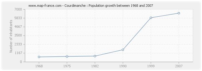 Population Courdimanche