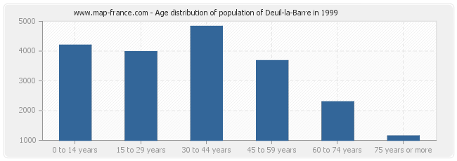 Age distribution of population of Deuil-la-Barre in 1999