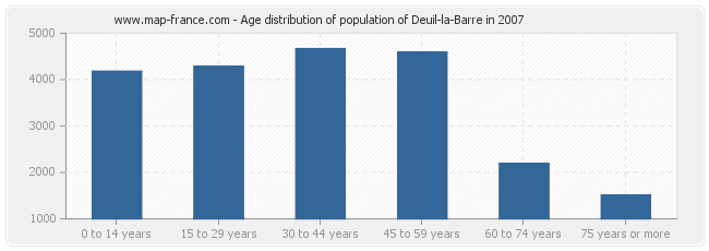 Age distribution of population of Deuil-la-Barre in 2007