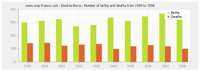 Deuil-la-Barre : Number of births and deaths from 1999 to 2008