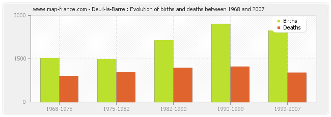 Deuil-la-Barre : Evolution of births and deaths between 1968 and 2007